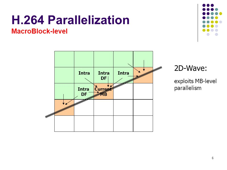 H.264 Parallelization MacroBlock-level