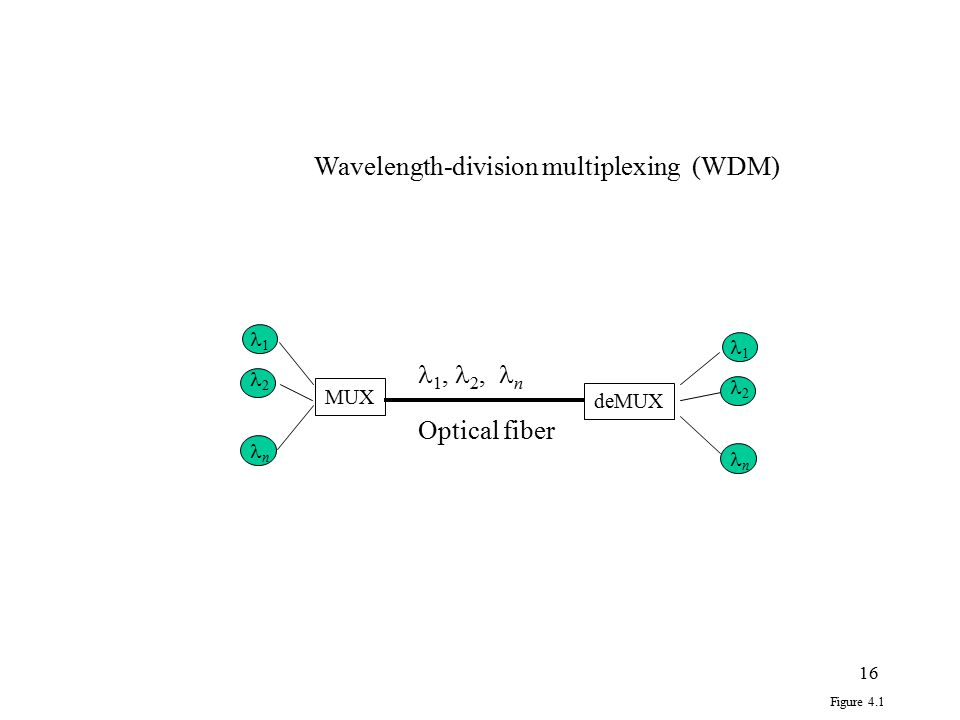 Wavelength-division multiplexing (WDM)