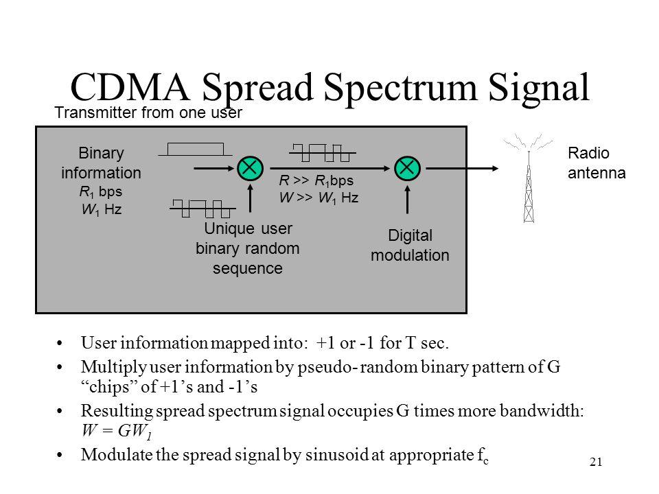 CDMA Spread Spectrum Signal