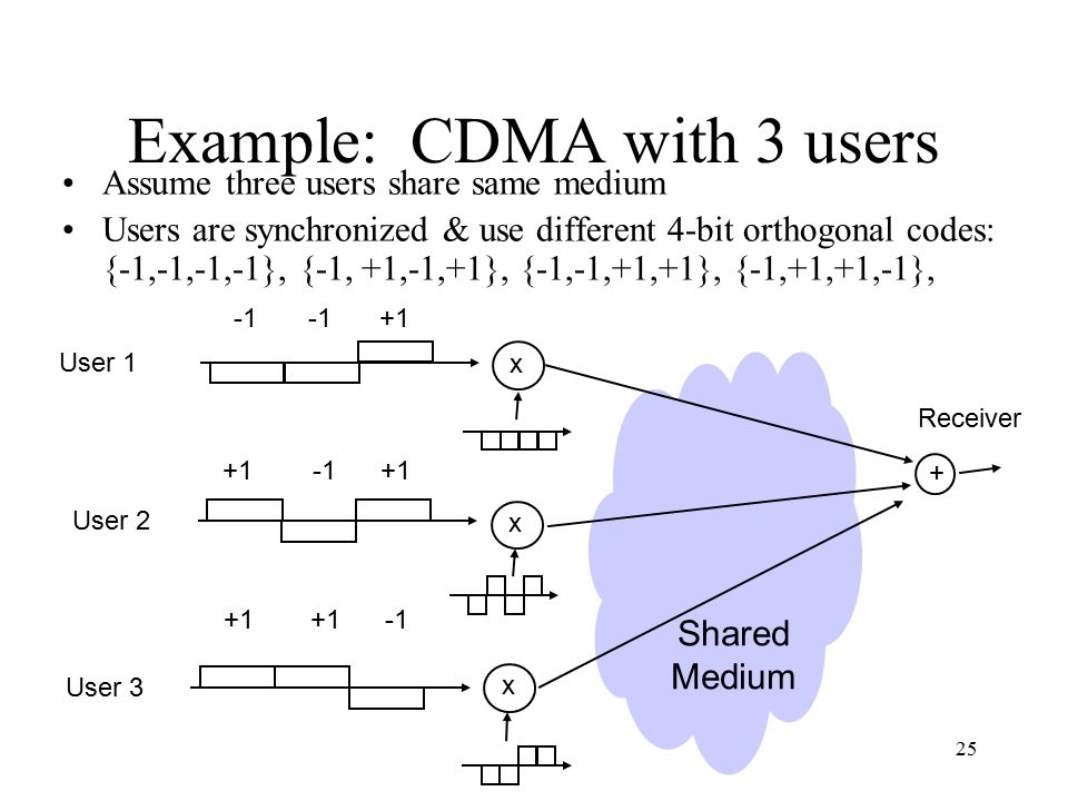 Example: CDMA with 3 users