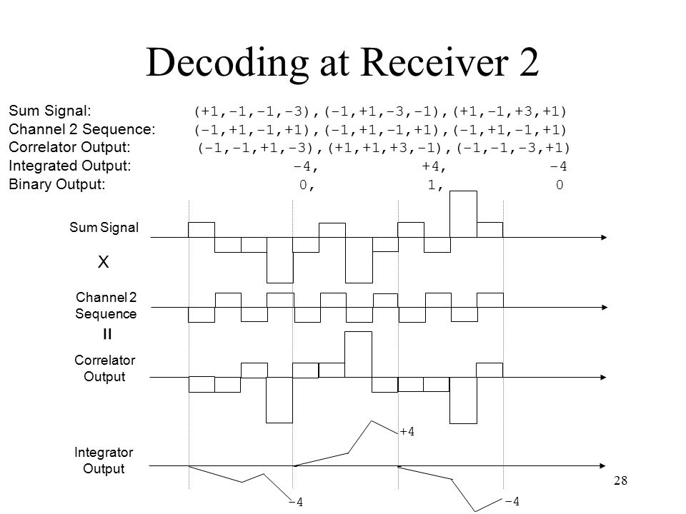 Decoding at Receiver 2 = X