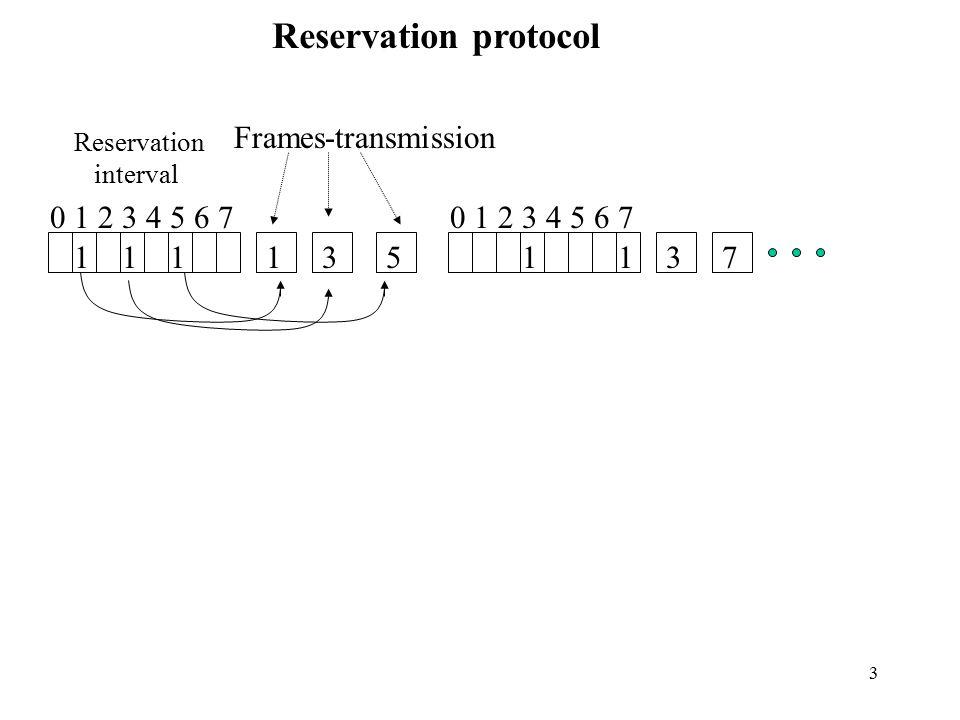 Reservation protocol Frames-transmission 0 1 2 3 4 5 6 7