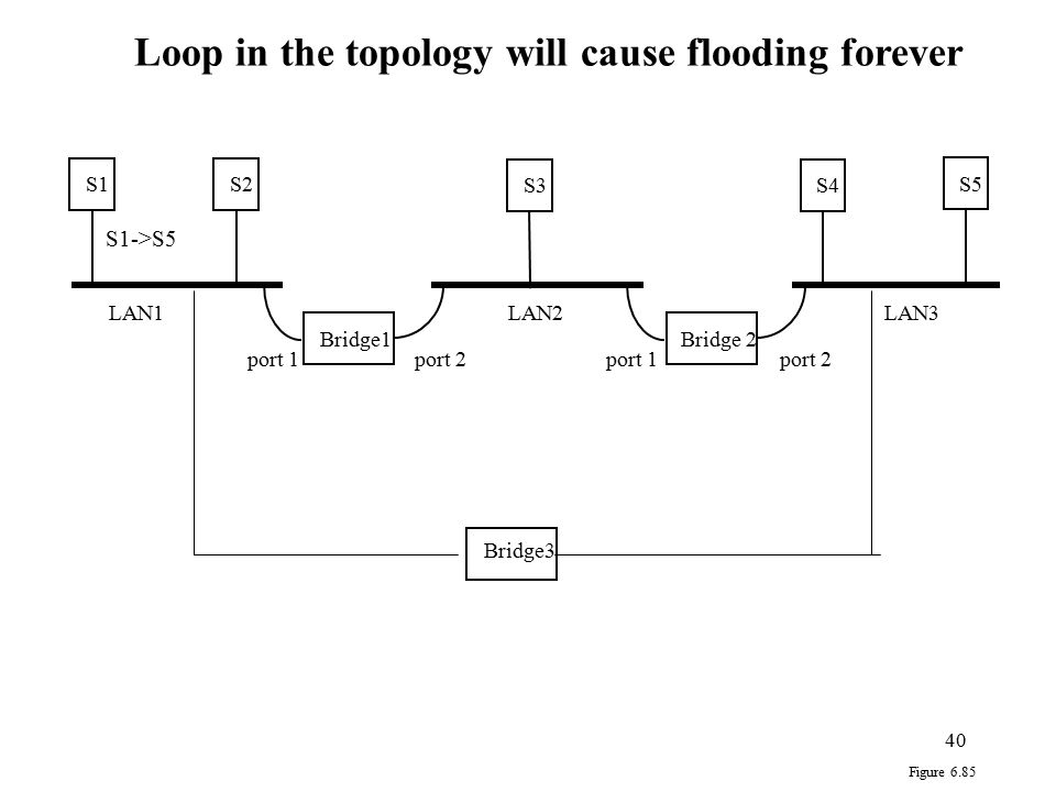 Loop in the topology will cause flooding forever
