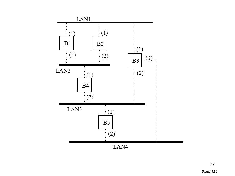LAN1 (1) B1 B2 (1) (2) (2) (3) B3 LAN2 (2) (1) B4 (2) LAN3 (1) B5 (2)