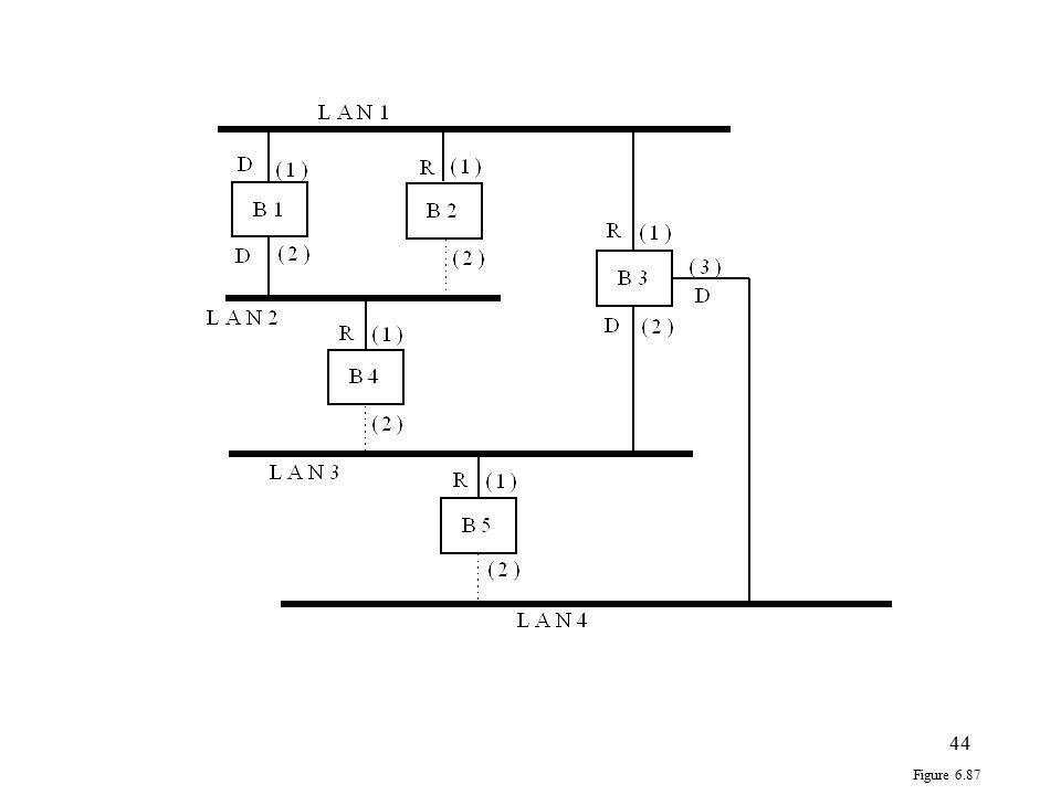 Figure 6.87