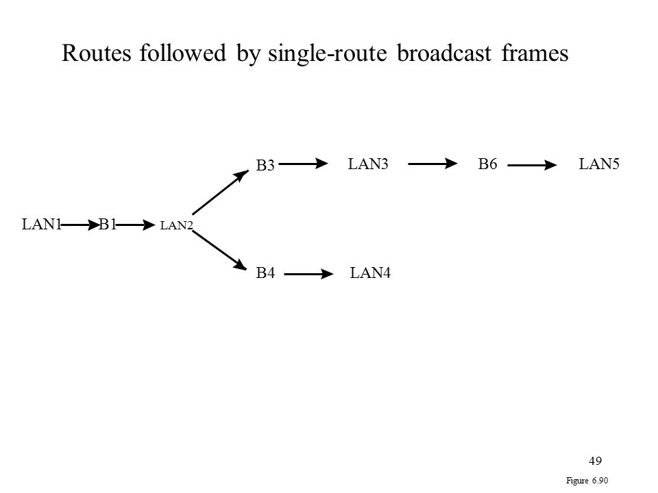 Routes followed by single-route broadcast frames