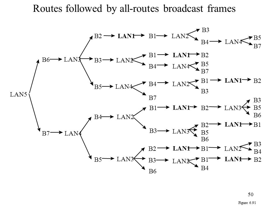 Routes followed by all-routes broadcast frames