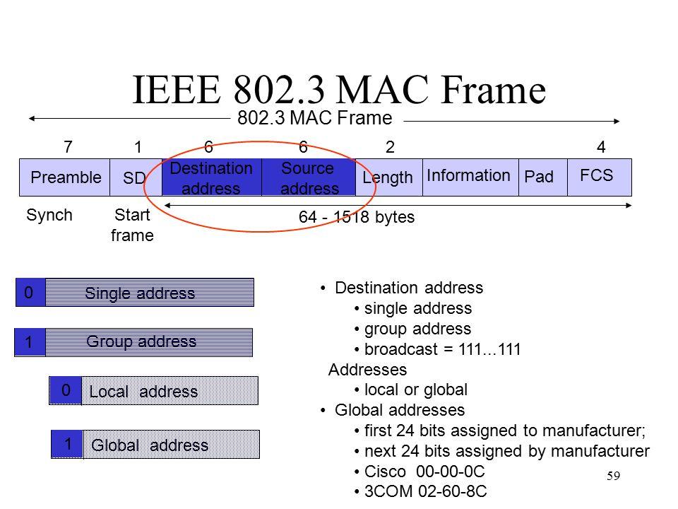 IEEE 802.3 MAC Frame 802.3 MAC Frame Preamble SD Destination address