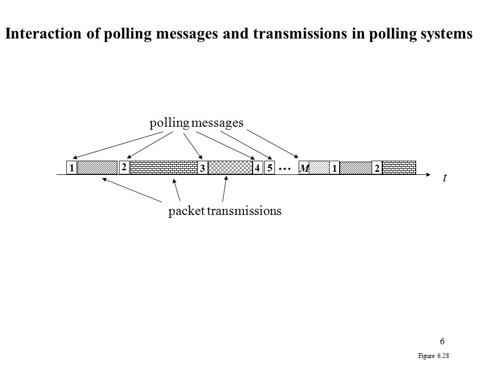Interaction of polling messages and transmissions in polling systems