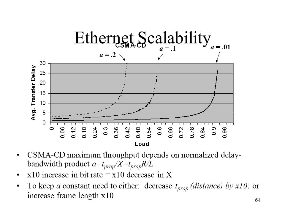 Ethernet Scalability a = .01. a = .1. a = .2. CSMA-CD maximum throughput depends on normalized delay-bandwidth product a=tprop/X=tpropR/L.