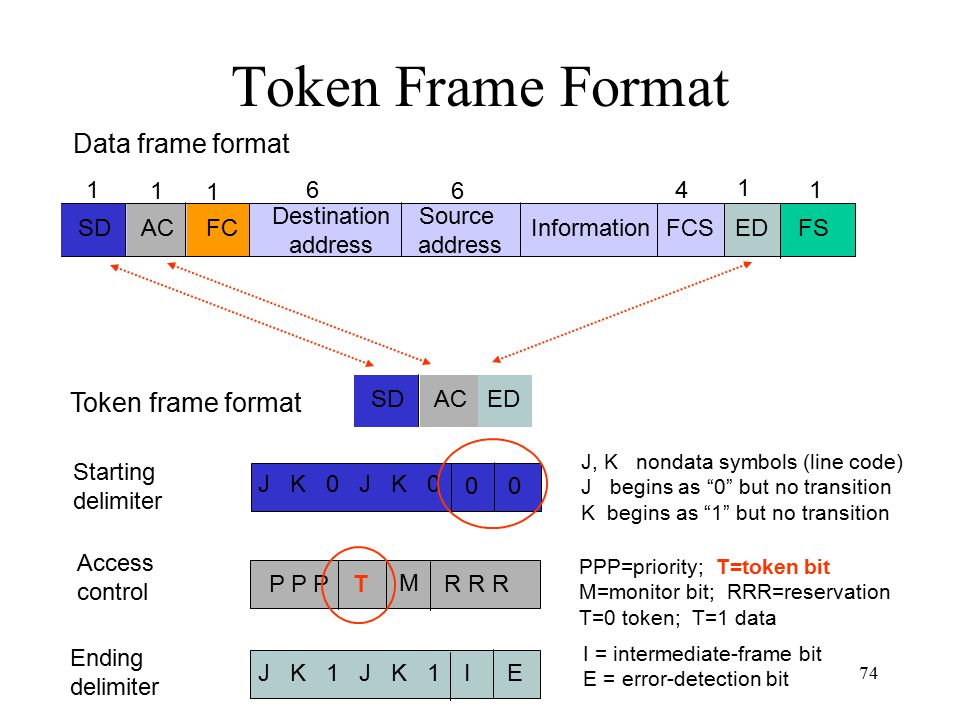 Token Frame Format Data frame format Token frame format SD FC AC