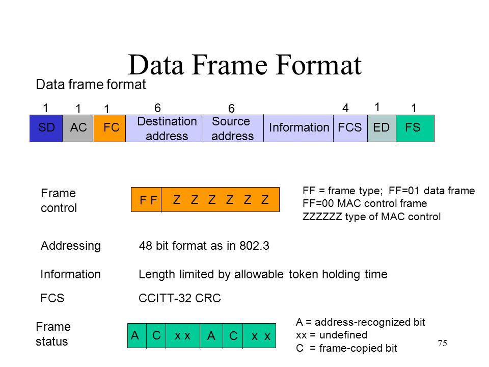 Data Frame Format Data frame format SD FC AC Destination address