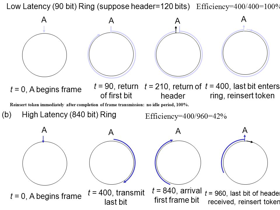 (a) Low Latency (90 bit) Ring (suppose header=120 bits)
