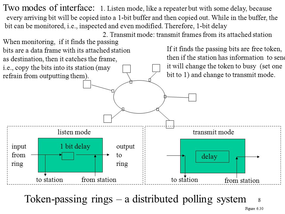 Token-passing rings – a distributed polling system