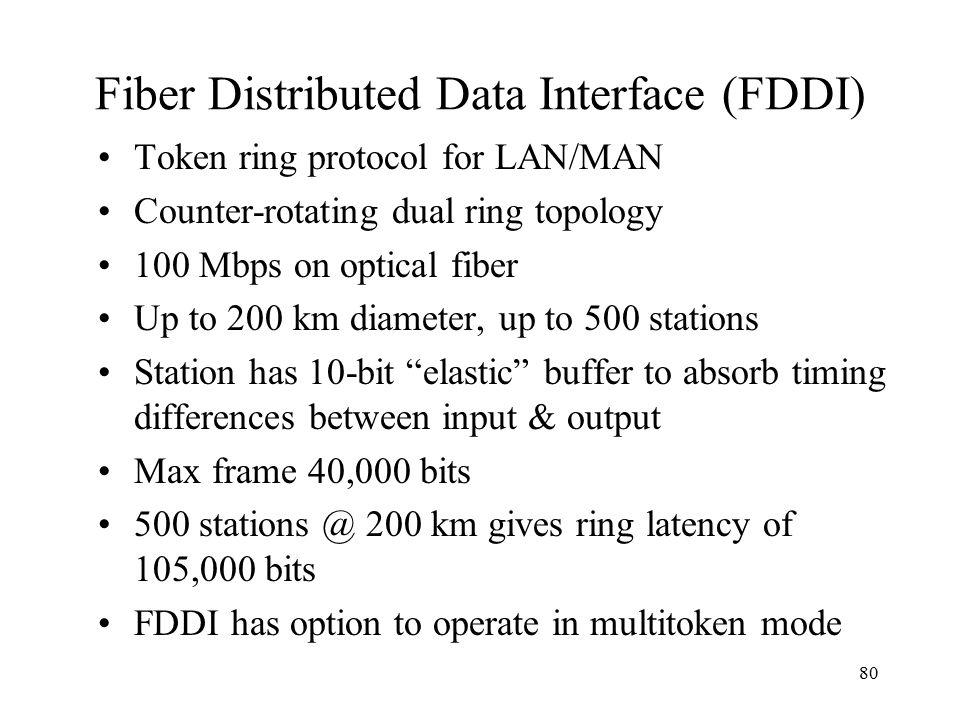 Fiber Distributed Data Interface (FDDI)