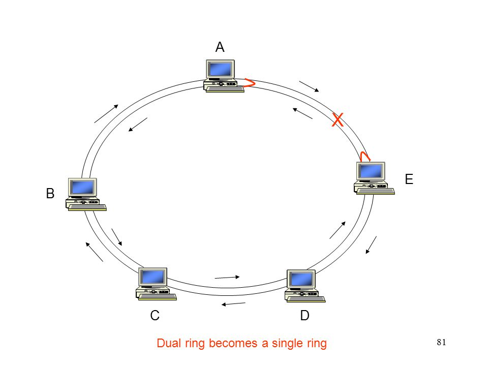 Dual ring becomes a single ring
