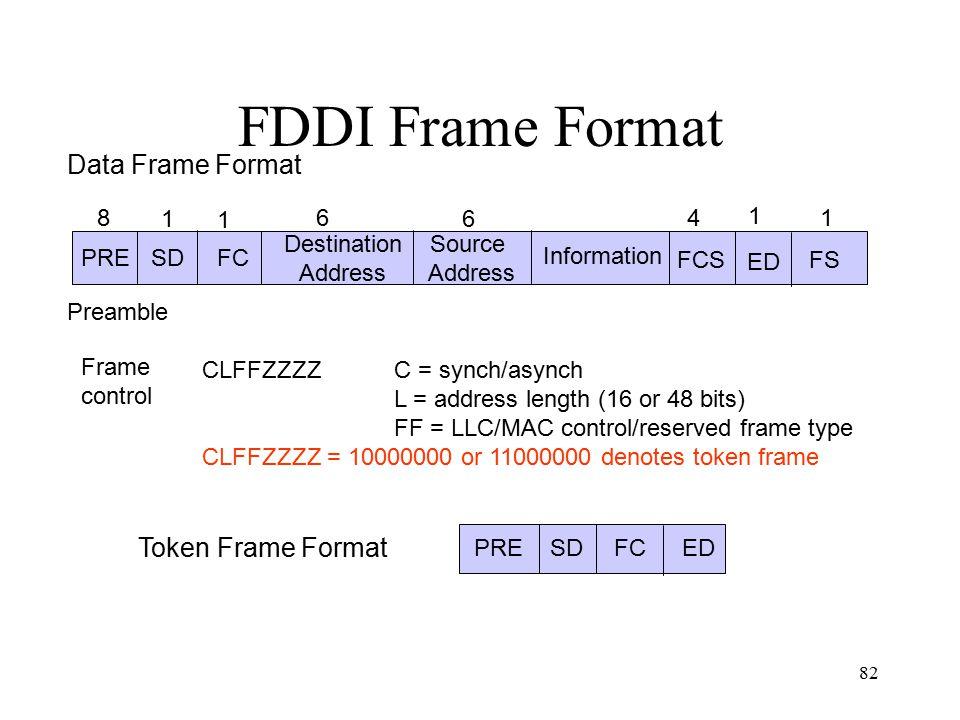 FDDI Frame Format Data Frame Format Token Frame Format SD Destination