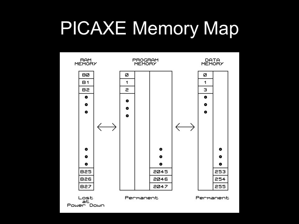 PICAXE Memory Map