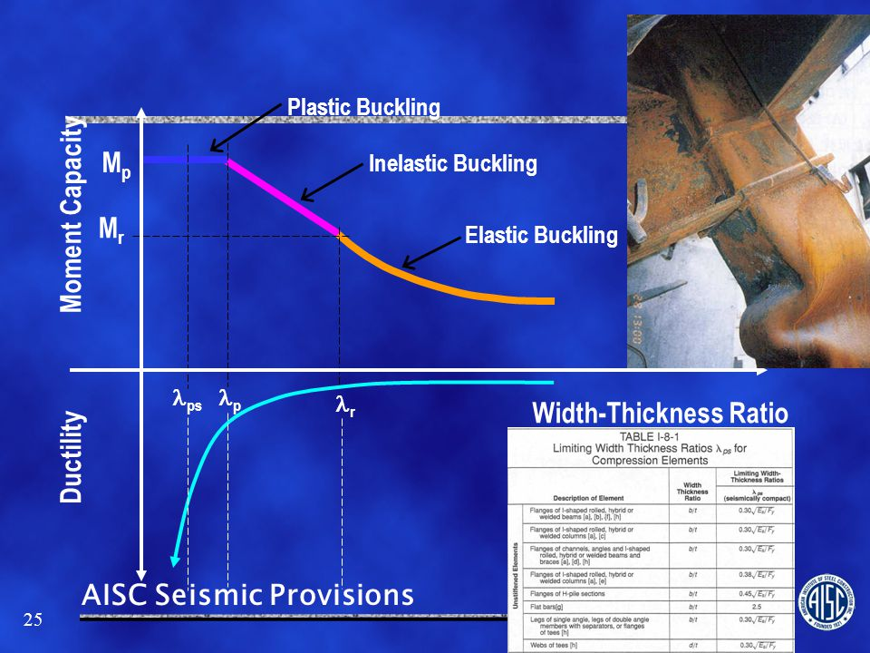 Width-Thickness Ratio Ductility