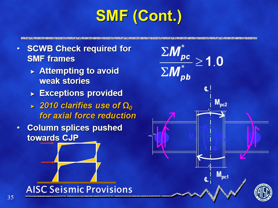 SMF (Cont.) SCWB Check required for SMF frames