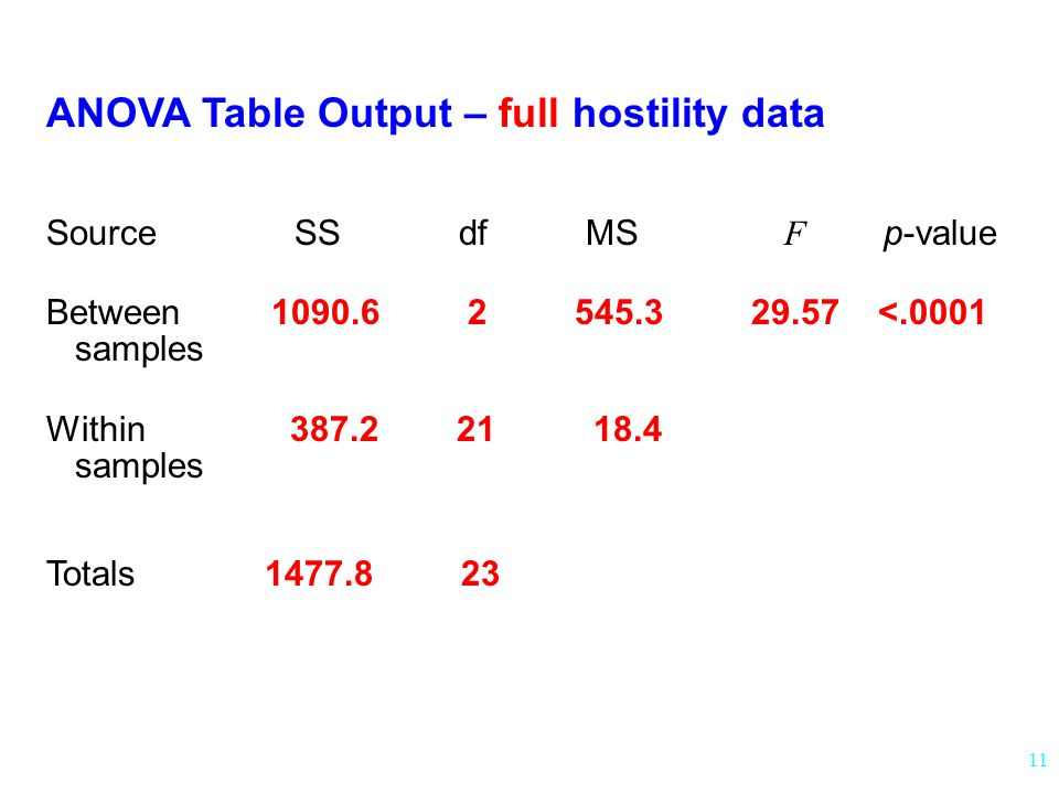 ANOVA Table Output – full hostility data