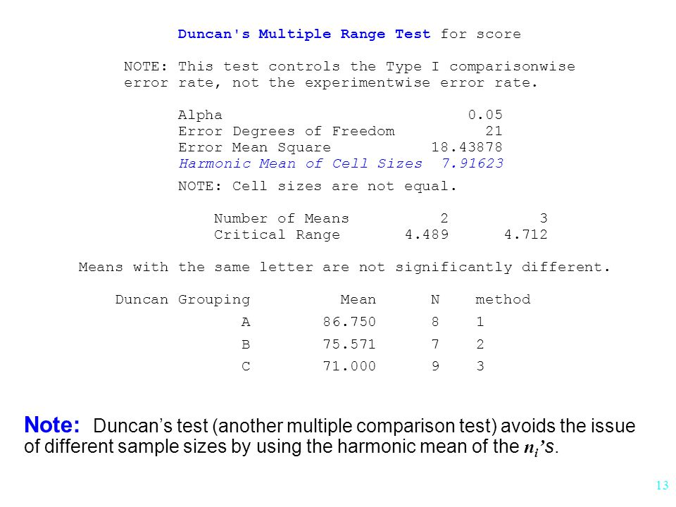 Duncan s Multiple Range Test for score