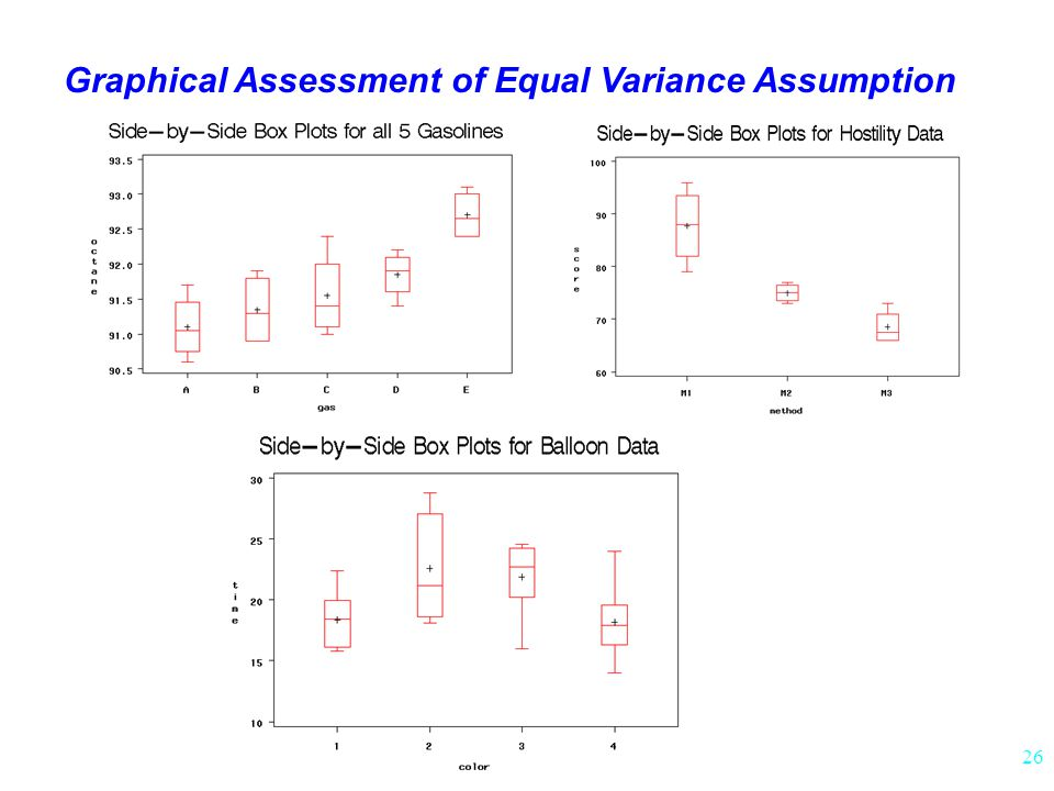 Graphical Assessment of Equal Variance Assumption