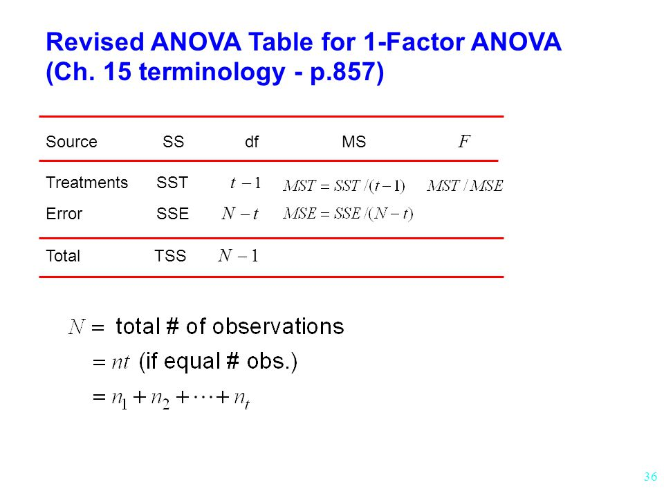Revised ANOVA Table for 1-Factor ANOVA (Ch. 15 terminology - p.857)
