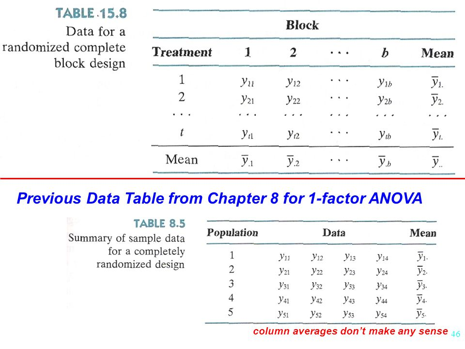Previous Data Table from Chapter 8 for 1-factor ANOVA