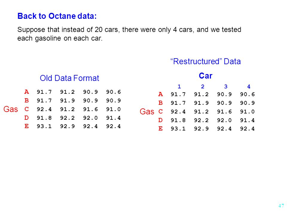 Back to Octane data: Restructured Data Car Old Data Format Gas Gas
