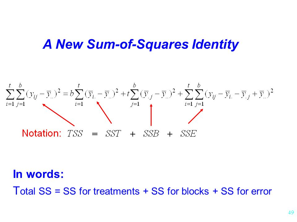 A New Sum-of-Squares Identity