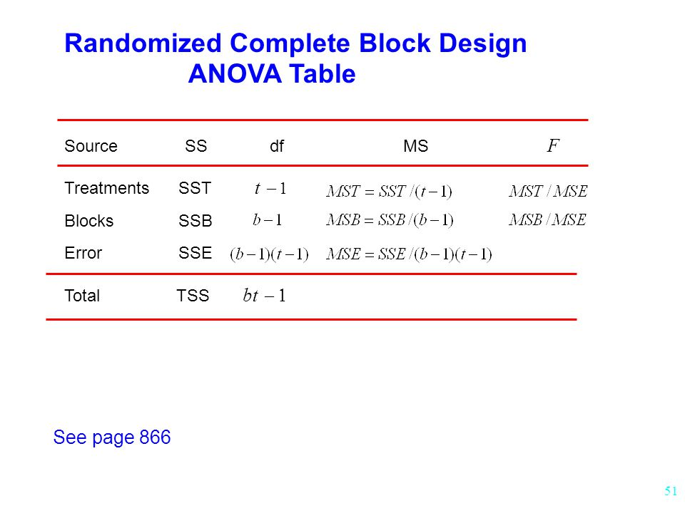 Randomized Complete Block Design ANOVA Table
