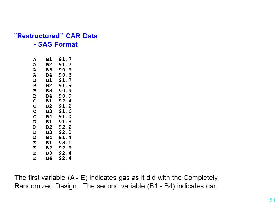 Restructured CAR Data - SAS Format