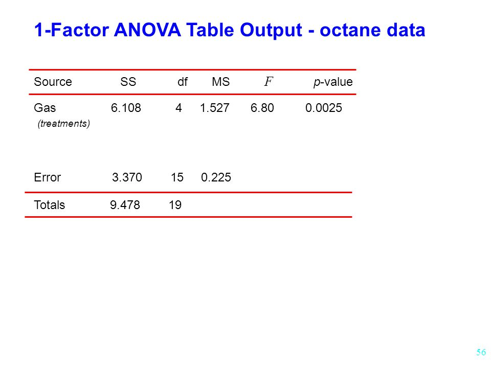 1-Factor ANOVA Table Output - octane data