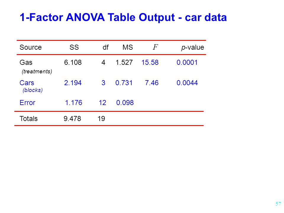 1-Factor ANOVA Table Output - car data