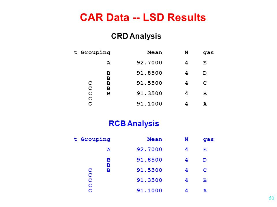 CAR Data -- LSD Results CRD Analysis RCB Analysis