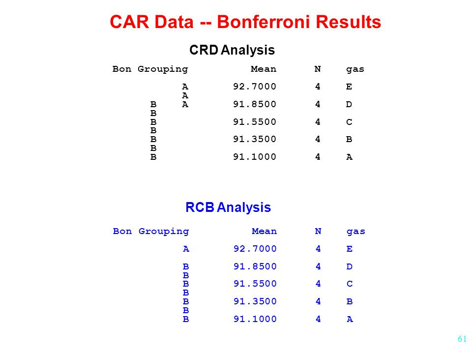CAR Data -- Bonferroni Results
