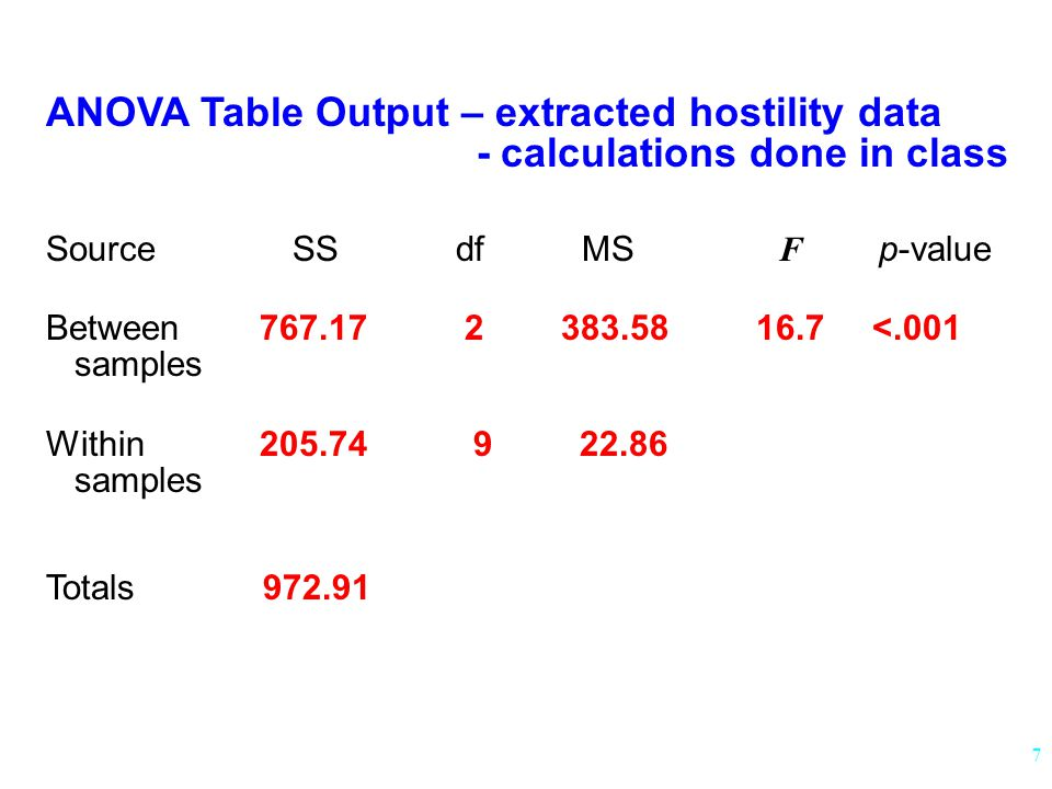ANOVA Table Output – extracted hostility data - calculations done in class