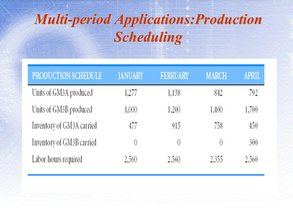 Multi-period Applications:Production Scheduling