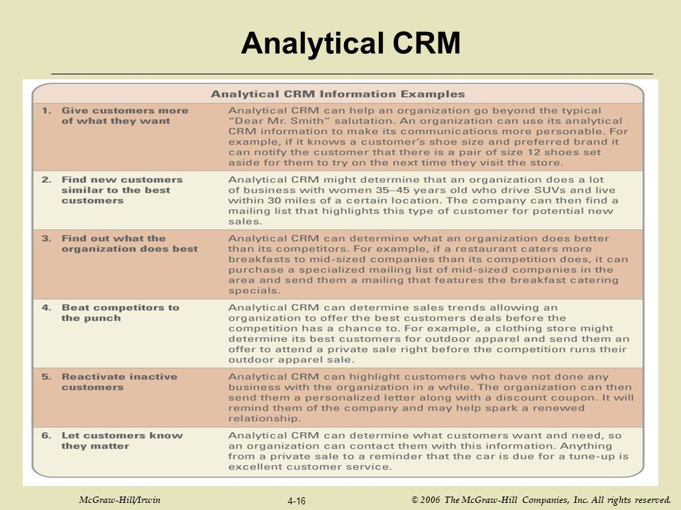 Analytical CRM Ask your students to provide additional examples of analytical CRM not covered in Figure B4.7.