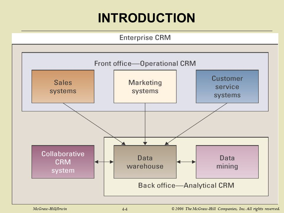 INTRODUCTION Operational and Analytical CRM overview