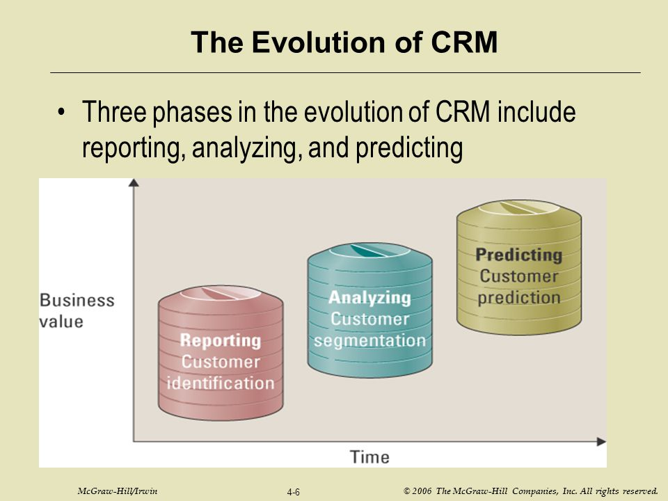 The Evolution of CRM Three phases in the evolution of CRM include reporting, analyzing, and predicting.