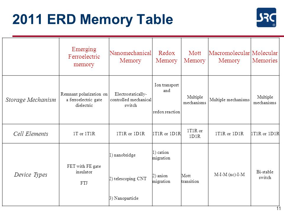 2011 ERD Memory Table Emerging Ferroelectric memory