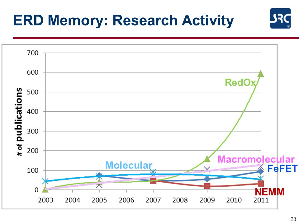 ERD Memory: Research Activity