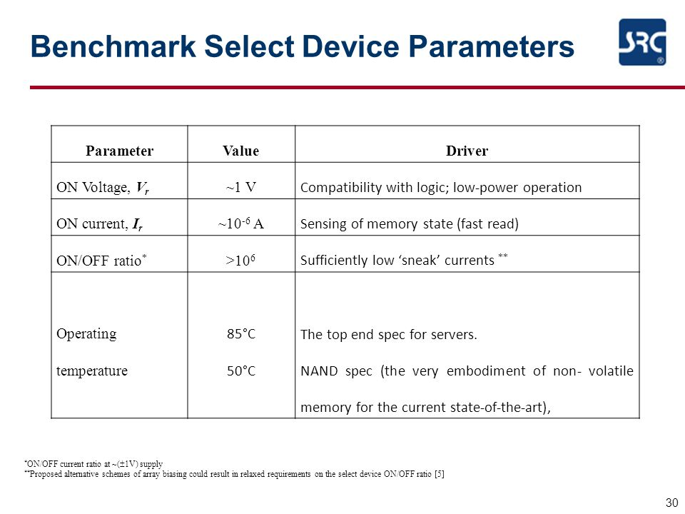 Benchmark Select Device Parameters
