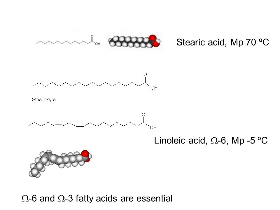 Stearic acid, Mp 70 ºC Linoleic acid, -6, Mp -5 ºC -6 and -3 fatty acids are essential