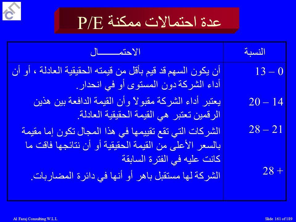 عدة احتمالات ممكنة P/E الاحتمــــــــال النسبة