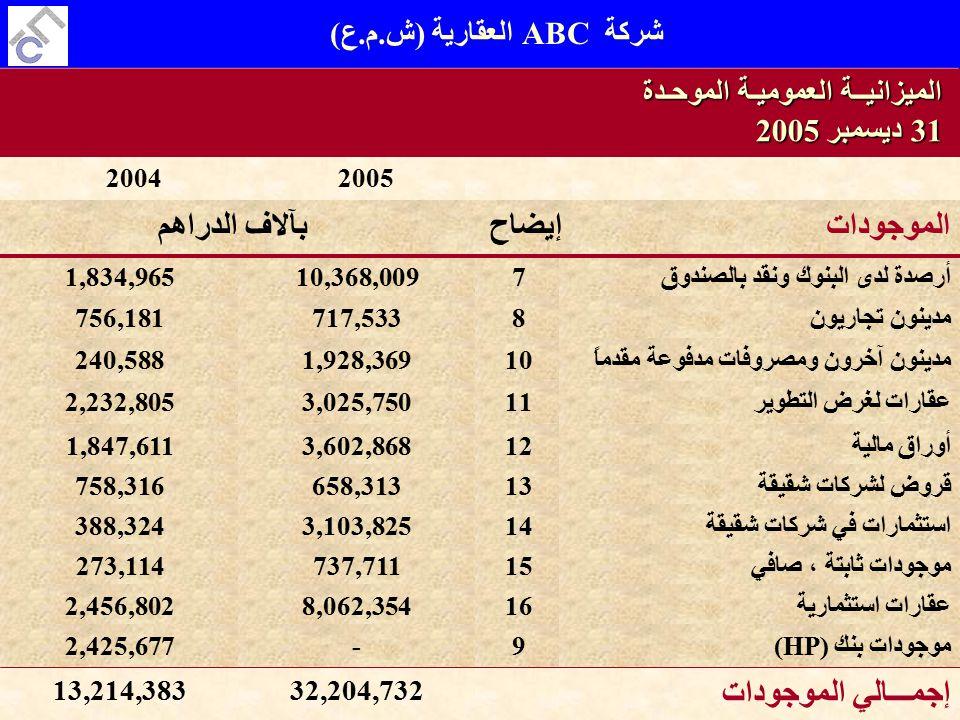 الميزانيــة العموميـة الموحـدة 31 ديسمبر 2005