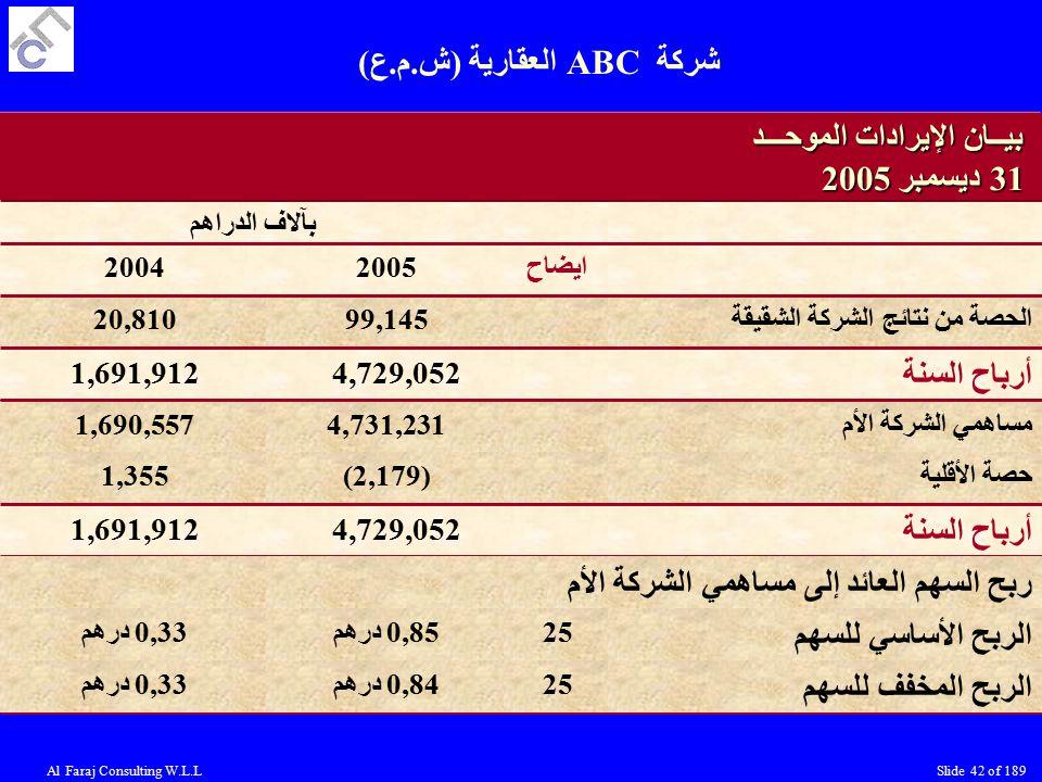 شركة ABC العقارية (ش.م.ع)