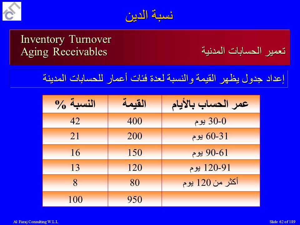 نسبة الدين النسبة % القيمة عمر الحساب بالأيام Inventory Turnover